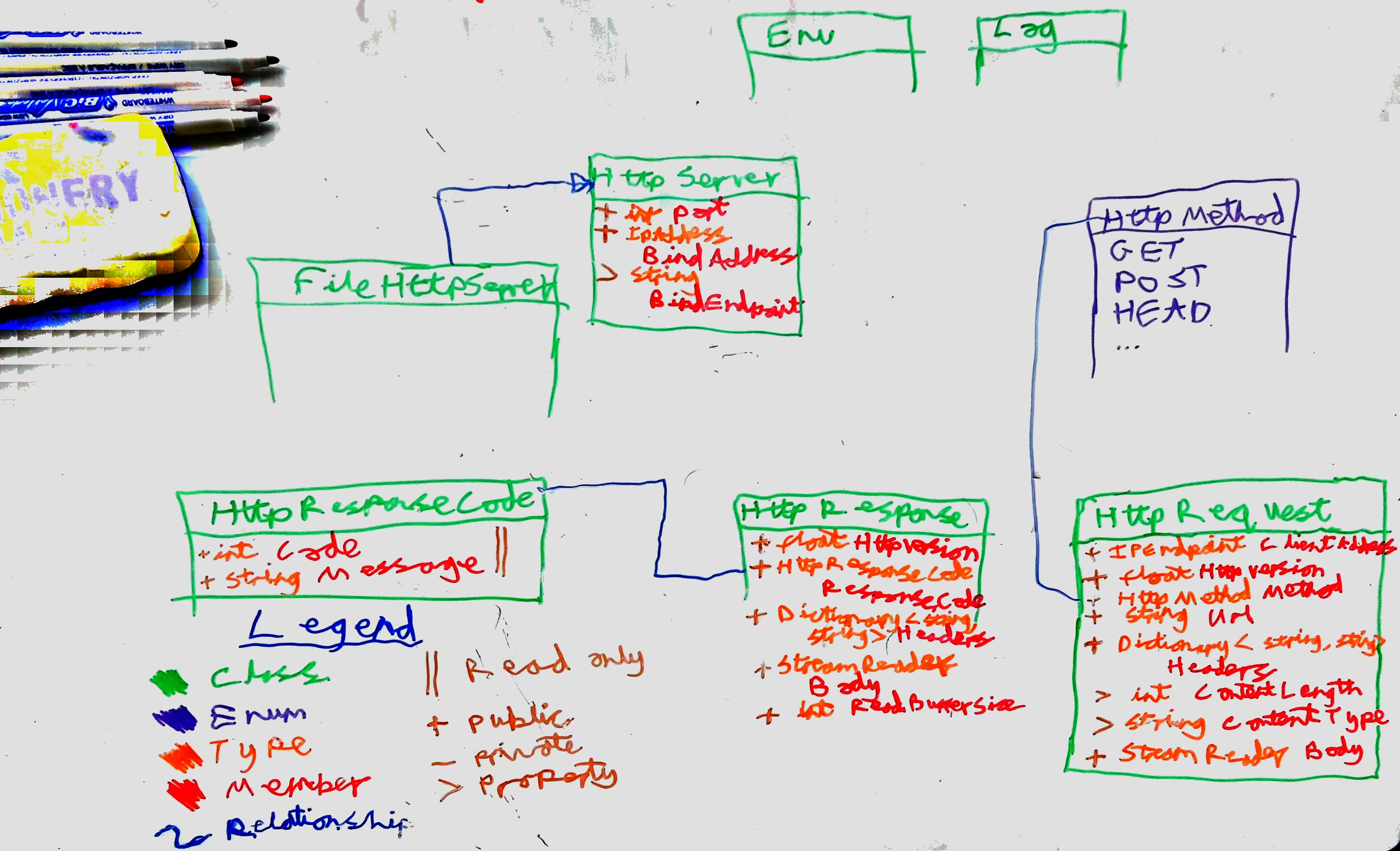 Rdailyprogrammer hard challenge 322 static http 10 server a class diagram for the gliding squirrel ccuart Choice Image