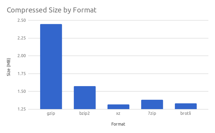 A comparison of compression formats for storing JSON