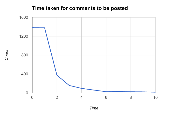 A graph illustrating how many bots commented on my blog unnaturally fast.