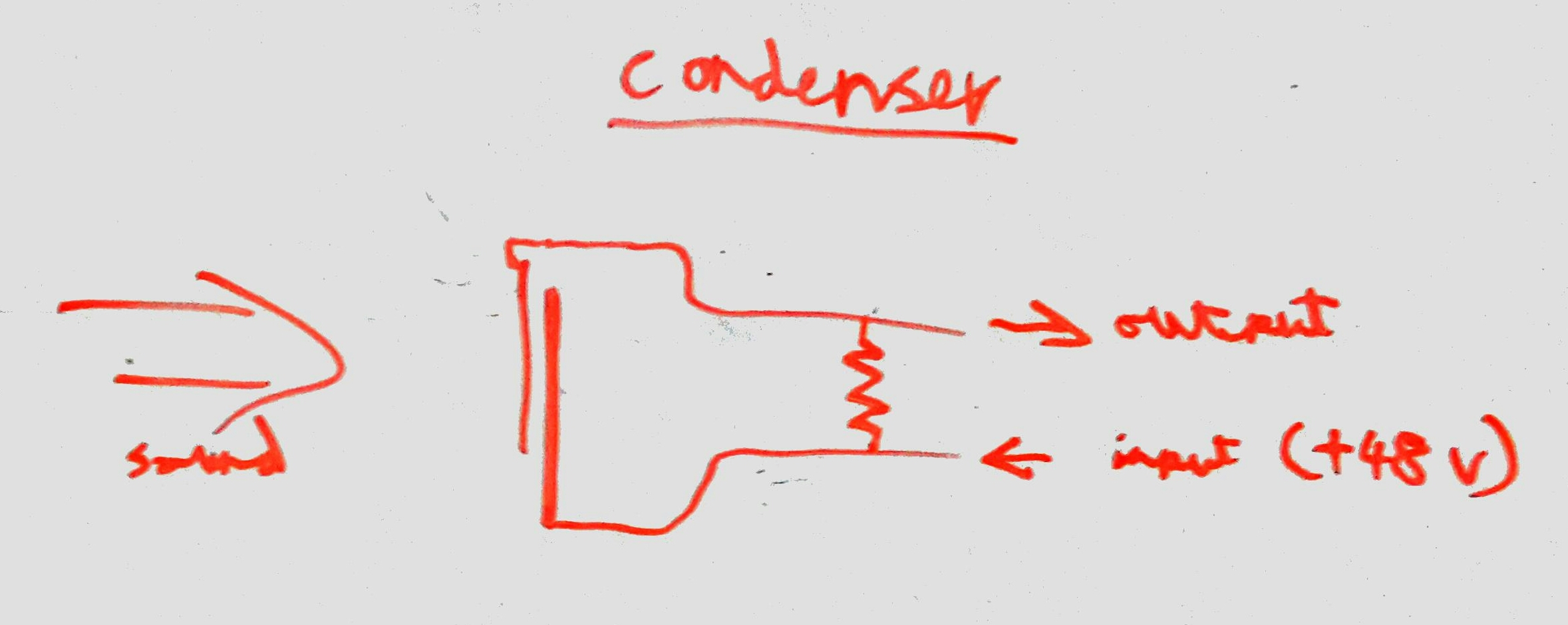 A diagram of how a condenser microphone works on a whiteboard. Full explanation below.