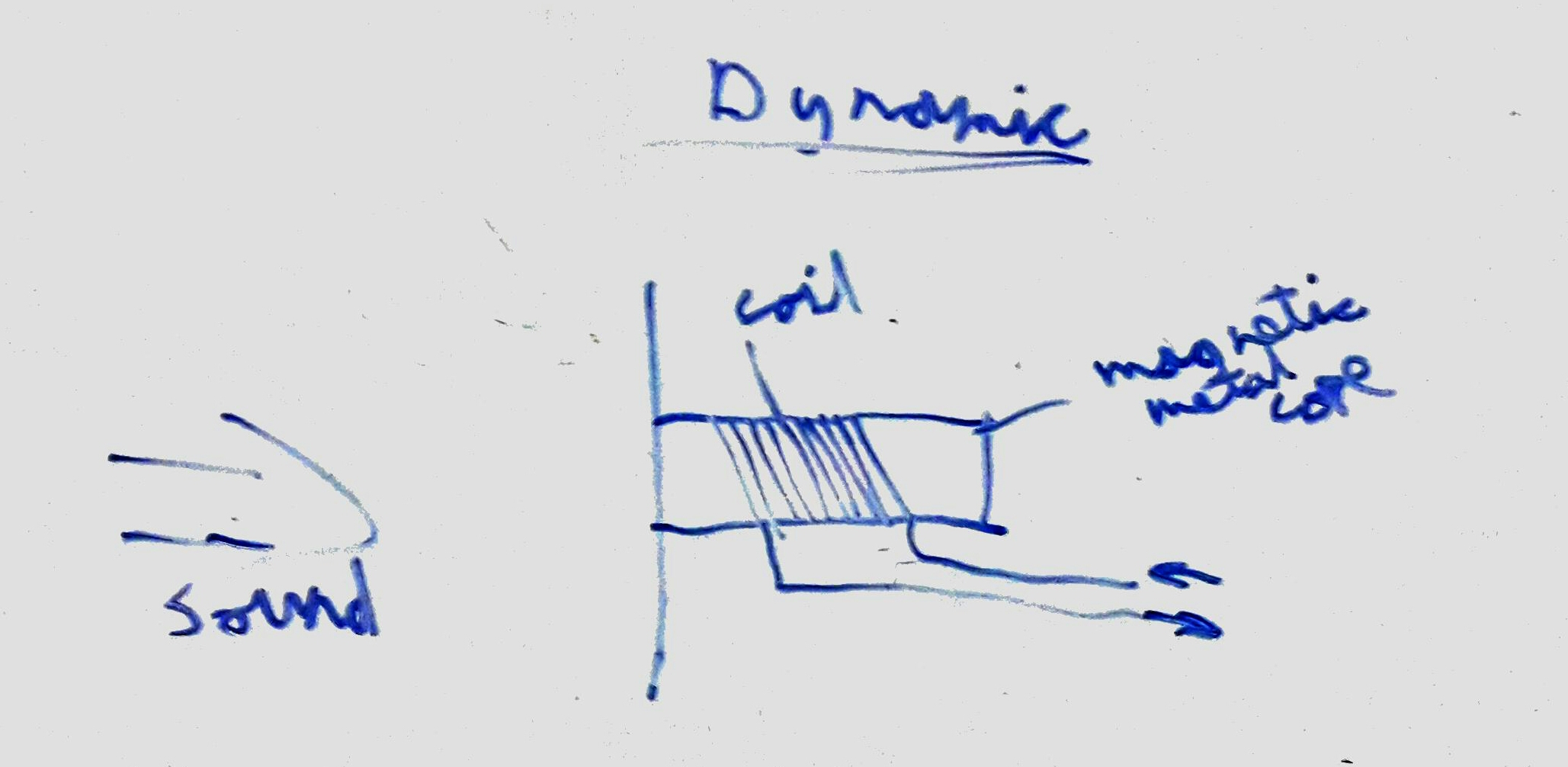A diagram of how a dynamic microphone works on a whiteboard. Full explanation below.