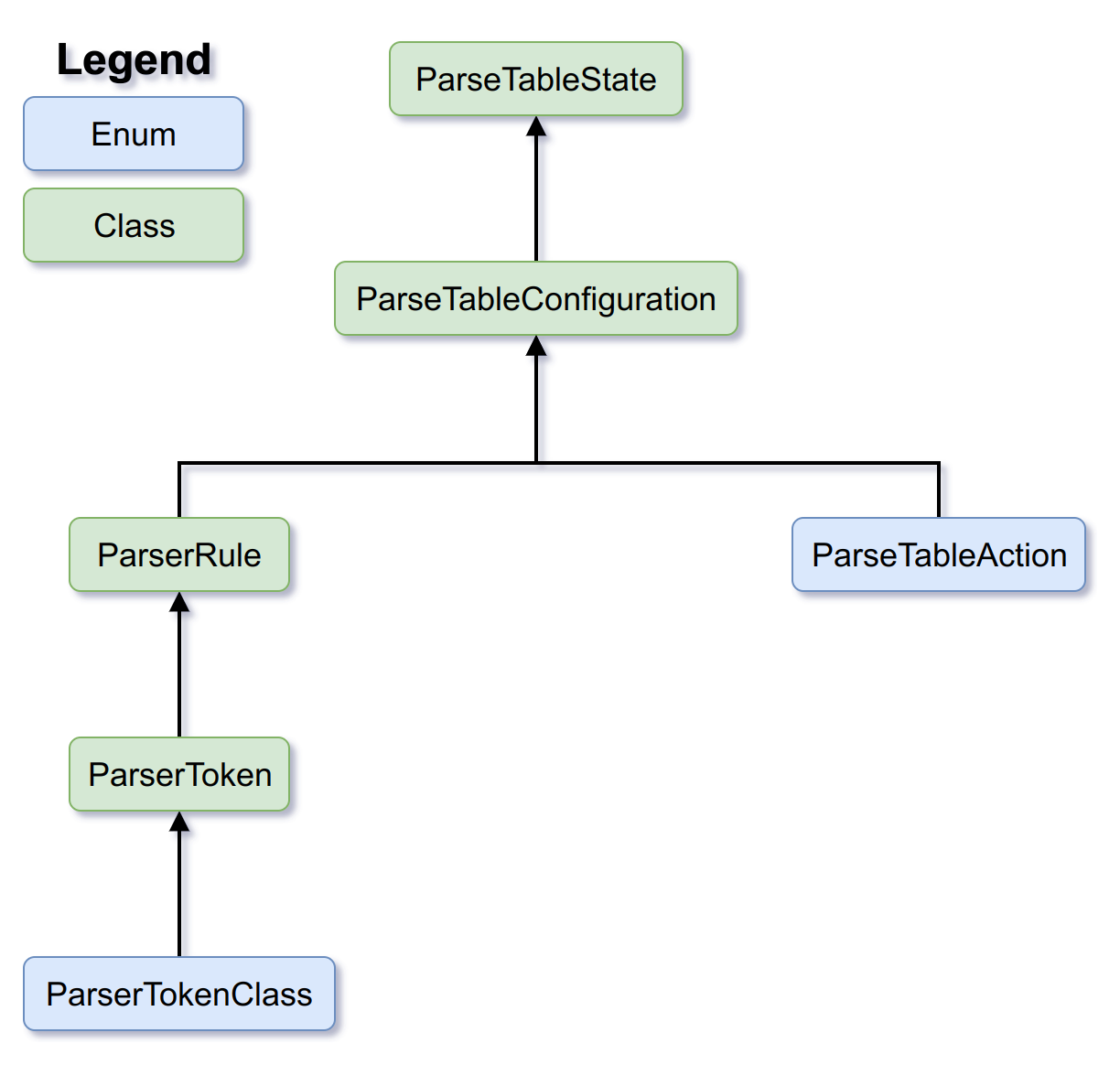 An overview of the class structure we'll be creating in this blog post.