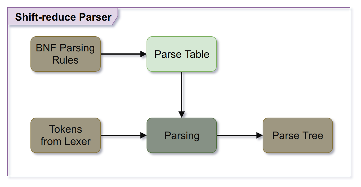 The same flowchart from last time, but with the parse table section highlighted.