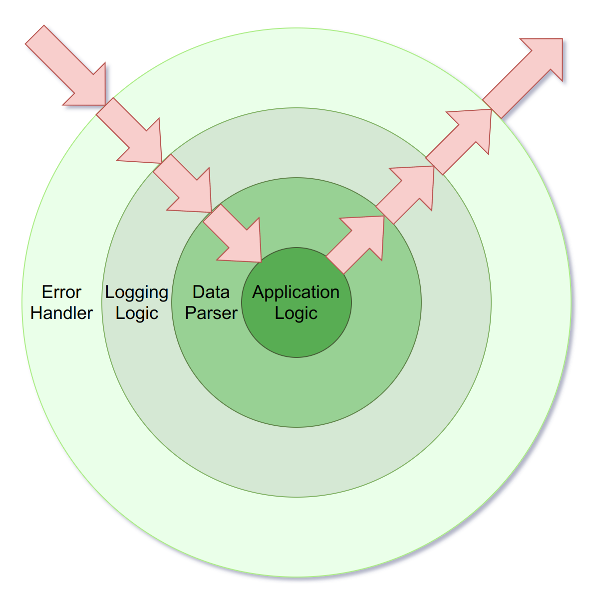 A diagram visualising an application with 3 layers of middleware: an error handler, a logger, and a data parser - with the application  logic in the middle. Arrows show that a request makes its way through these layers of middleware both on the way in, and the way out.