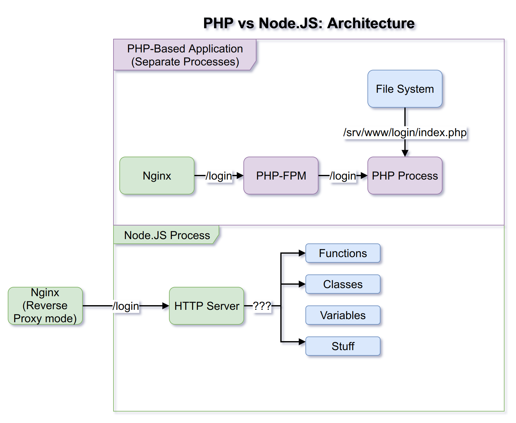 A comparison of the way PHP and Node.JS applications are structured. See the explanation below.