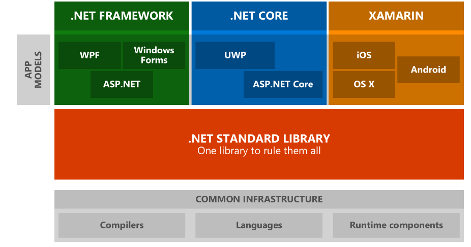 A diagram showing the structure of the .NET ecosystem, including .NET Core. See the links in the sources and further reading below for more information.