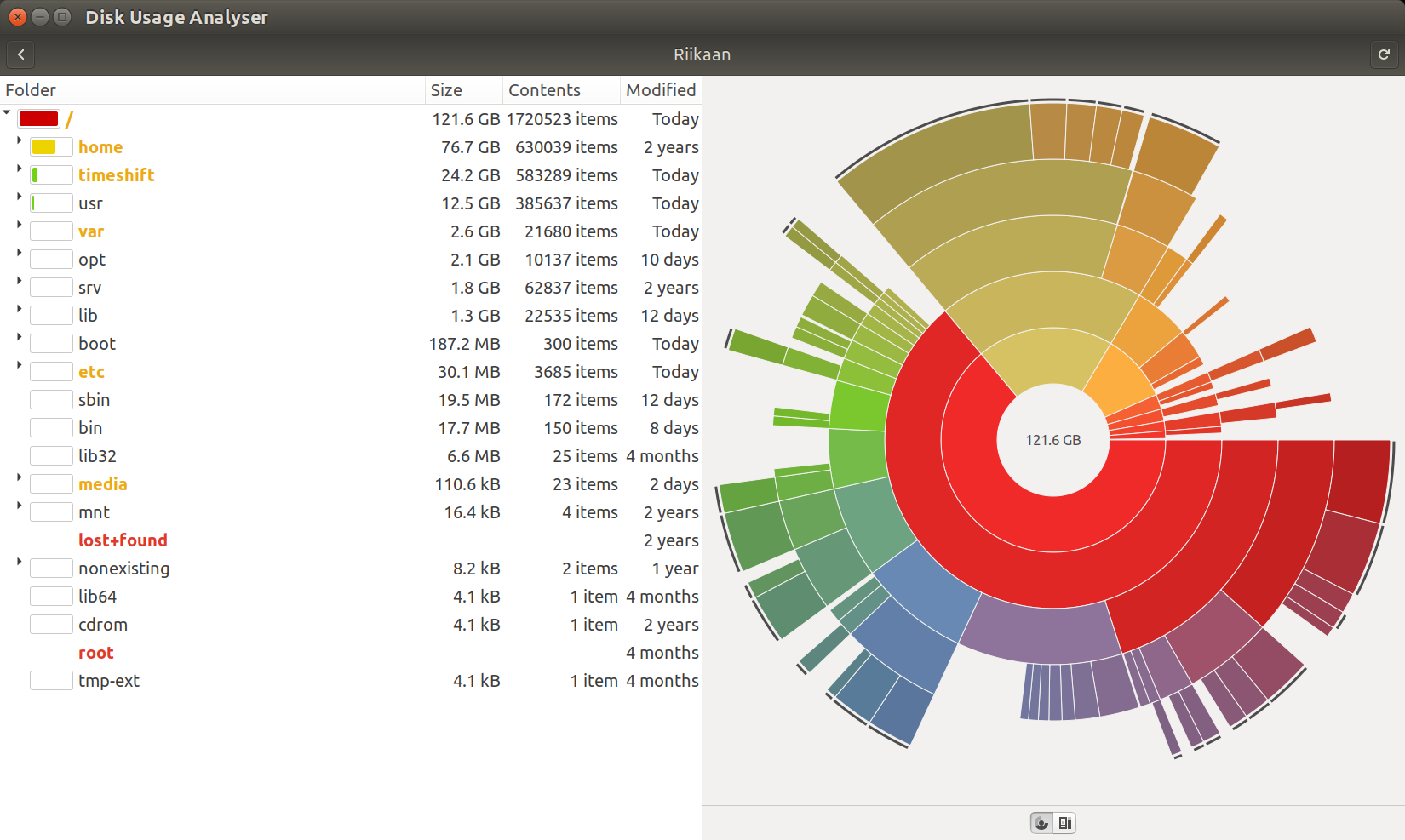 The disk usage analyser, showing my root partition.