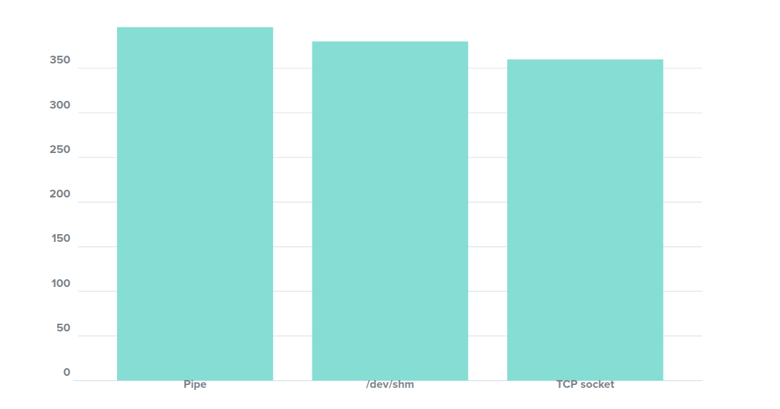 A quick bar chart of the above data