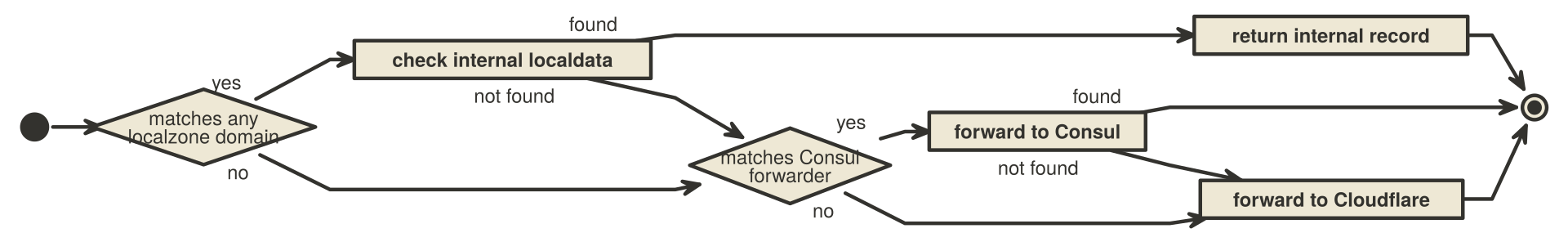 A diagram showing how we're aiming for Unbound to resolve queries.