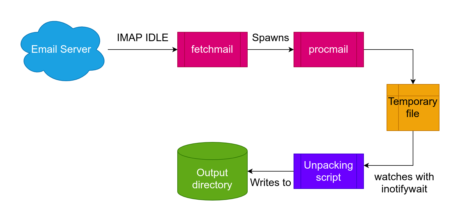 A diagram showing how the whole process fits together - explanation below.