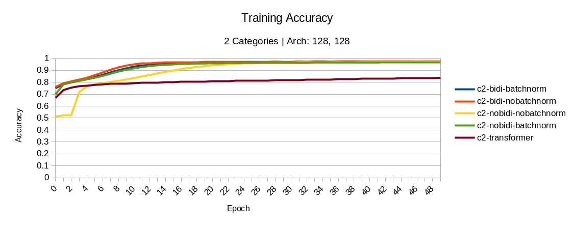 2 categories: training accuracy