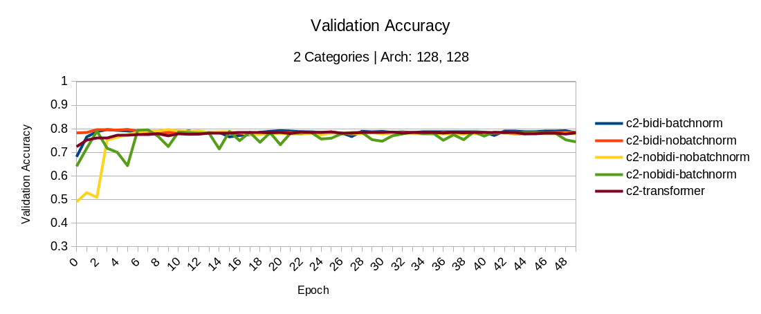 2 categories: validation accuracy