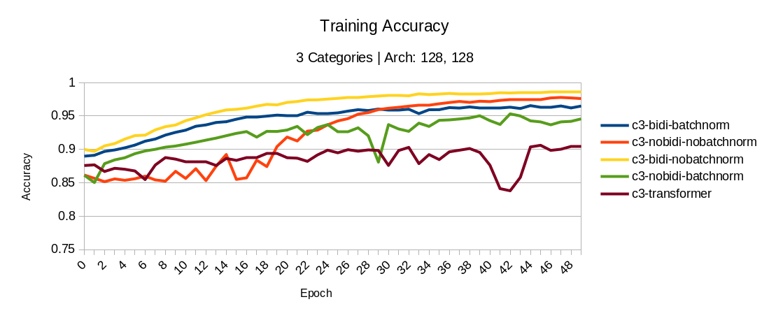 3 Categories: Training accuracy