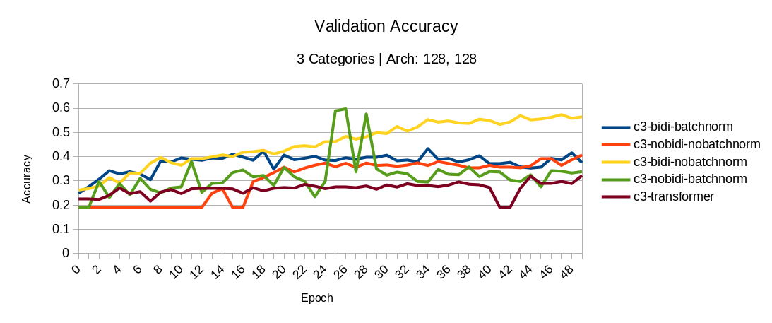 3 Categories: Validation accuracy