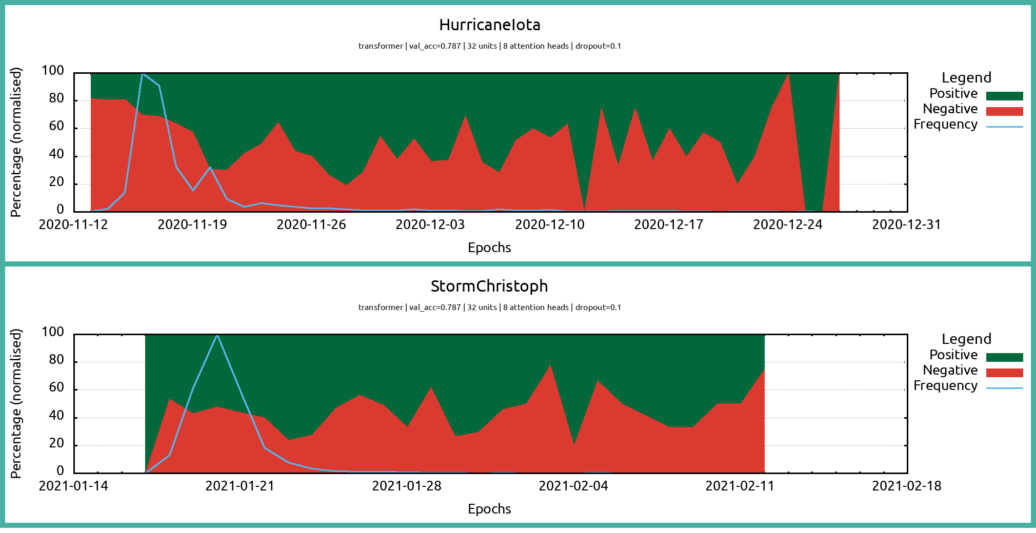 Graph showing the frequency (blue) and sentiment (green and red) of tweets over time