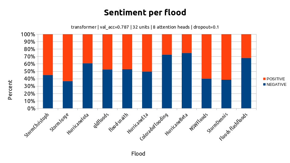 Graph showing the overall sentiment of some of the floods in my dataset.